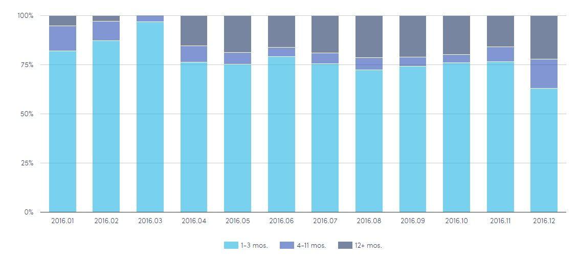 Statistiky úvěrů z pohledu investičního horizontu
