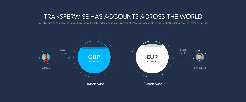 Jak funguje TransferWise? - sběrné účty GBP a EUR