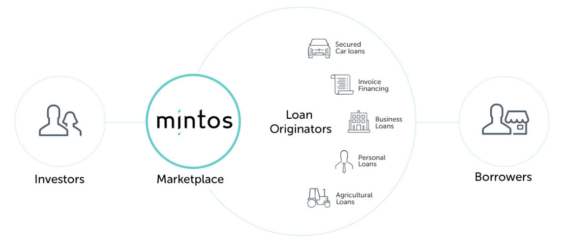Mintos - schema vztahu investor - loan originator - dlužník