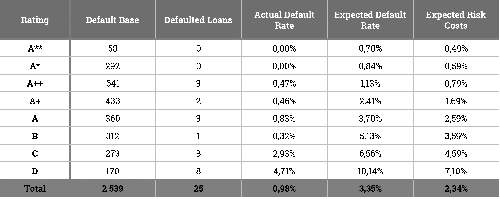 Zonky default rate a risk cost