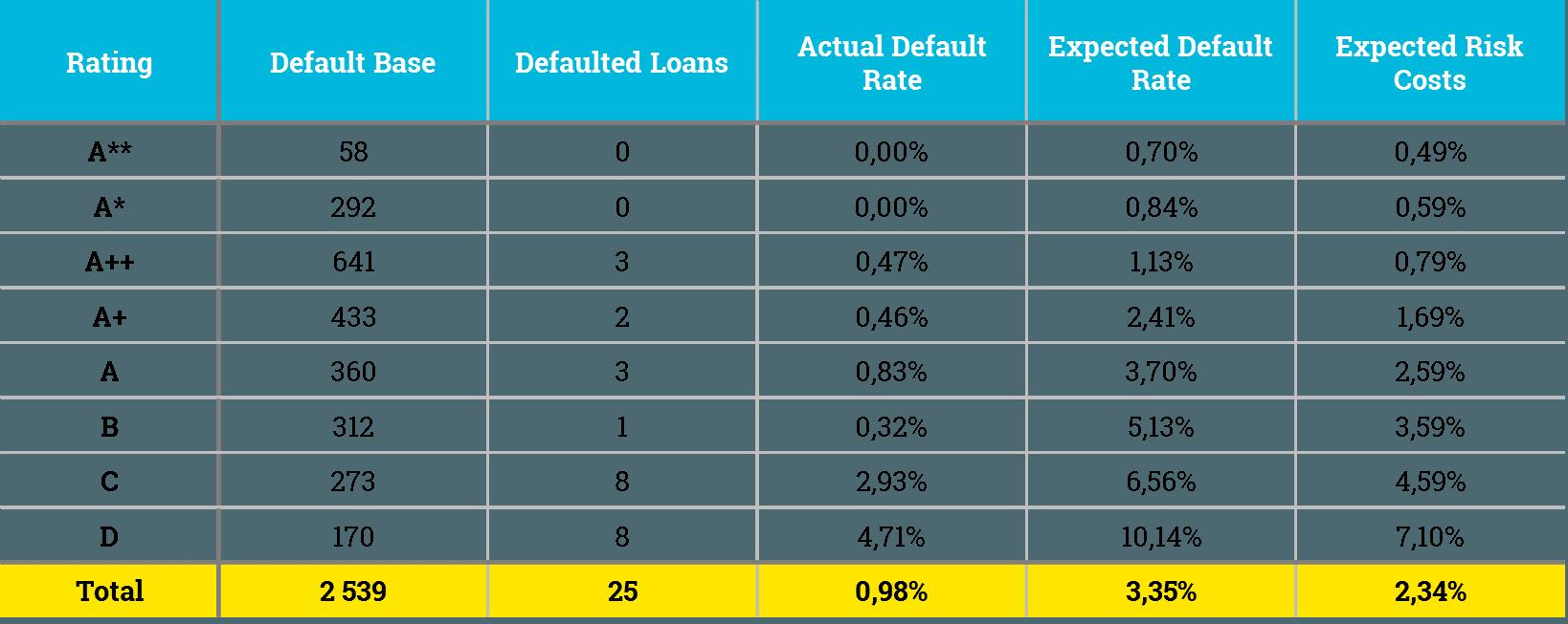 Zonky recenze - default rate