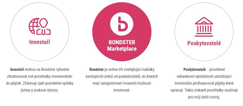 Platforma Bondster