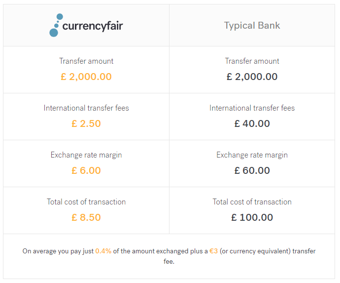 CurrencyFair vs Typical bank