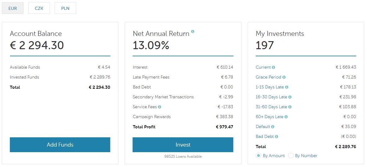 Mintos account balance.